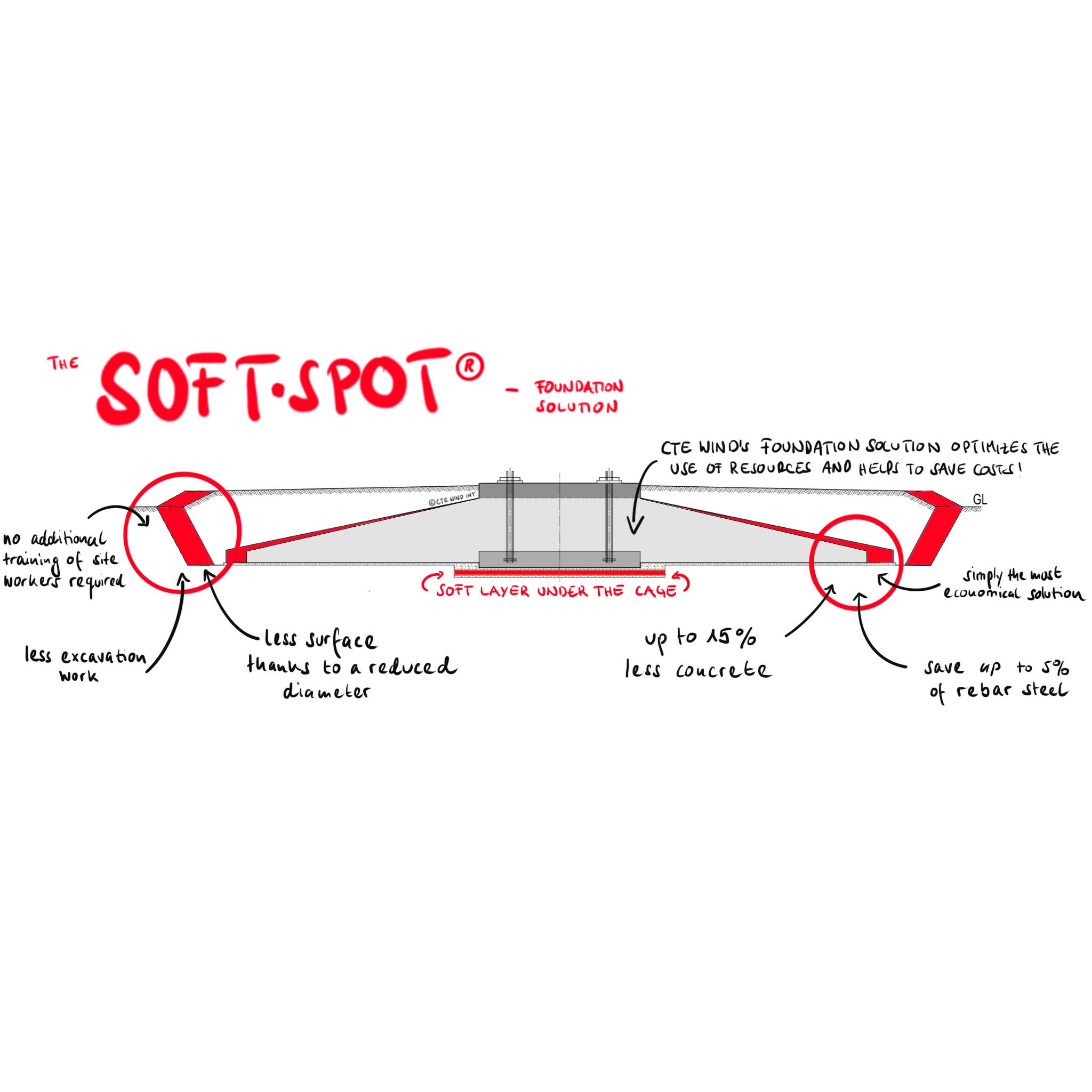 SOFT-SPOT-Foundation